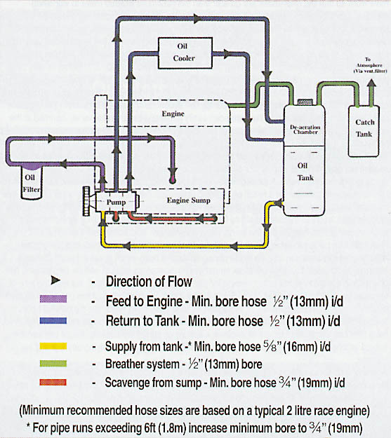 Re Plumbing A Dry Sump System: Car Engine Dry Sump Diagram At Shintaries.co